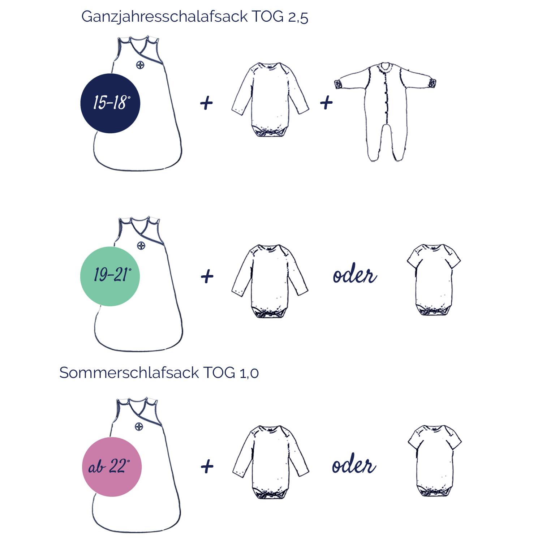 Babyschlafsack TOG » Winterschlafsack & Sommerschlafsack